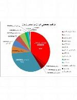 جمعیت ترکان ایران