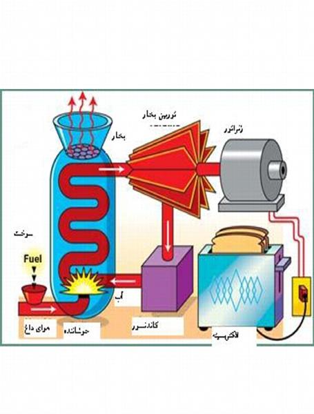 ژنراتور - مدار - موتور الکتریکی