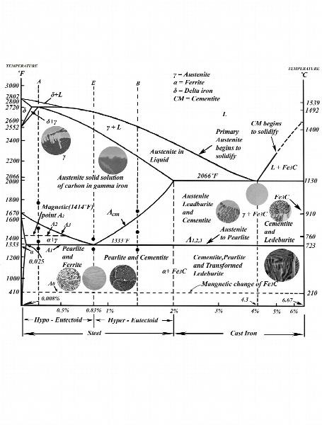 نمودار فازی آهن-کربن